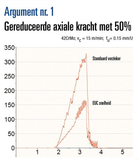 Conische ontbr.-/verzinkb. DIN335C 90gr. d.6,3mm HSS-speed EUC 3 snijv. BECK